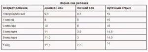 Какая температура у двухмесячного ребенка считается нормальной