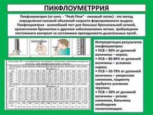 Пикфлоуметр нормальные значения таблица