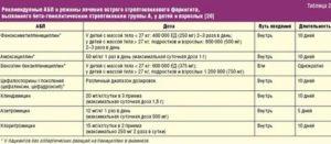 Сколько дней пить азитромицин при бронхите