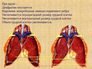 При глубоком вздохе боль в области сердца