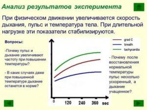 Пульс при повышенной температуре тела