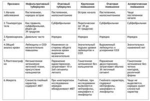 Дифференциальная диагностика первичного туберкулезного комплекса