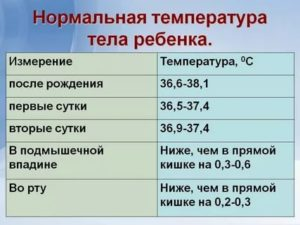 Температура тела у двухмесячного ребенка