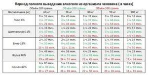 Цефотаксим через сколько выводится из организма