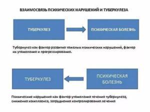 Туберкулез психосоматика