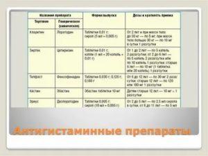 Антигистаминные препараты при приеме антибиотиков
