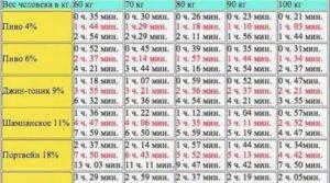 Азитромицин через сколько выводится из организма
