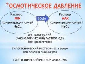 Концентрация nacl в изотоническом растворе составляет