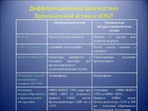 Дифференциальная диагностика бронхиальной астмы и хобл