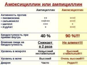 Амоксициллин ампициллин разница
