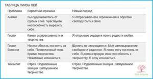Психосоматика ангина у детей