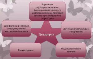 Медикаментозное лечение дизартрии у детей