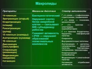 Макролиды препараты список для детей