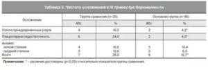 Нормальная температура у беременных в третьем триместре