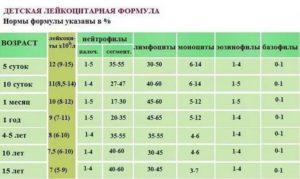 Лейкоформула у детей норма таблица