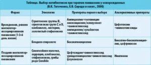 Антибиотики новорожденному последствия