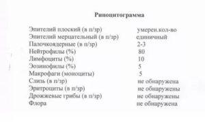 Назоцитограмма расшифровка норма у детей