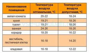 Оптимальная температура для ребенка в комнате