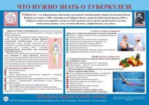 Профилактика туберкулеза при контакте с больным