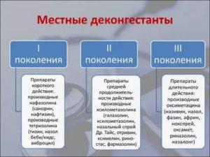 Деконгестанты классификация