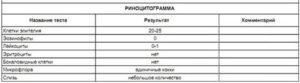 Риноцитограмма норма у детей расшифровка таблица