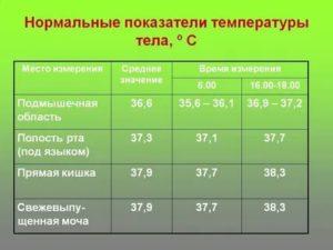 Почему температура 37 не сбивается