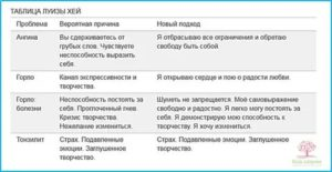 Психосоматика ангина у взрослых