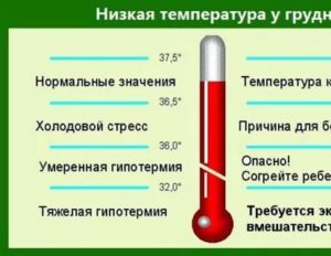 Резкие перепады температуры тела у ребенка
