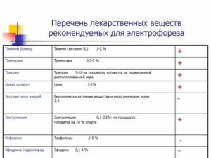 Лекарства для электрофореза таблица