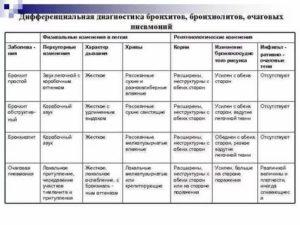 Диф диагностика бронхита и пневмонии