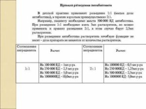Правила разведения антибиотиков таблица