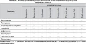 Амоксициллин и ципрофлоксацин совместимость