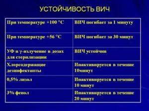 Сколько держится температура при вич