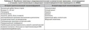 Тонзиллофарингит у детей лечение