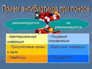 Ребенка рвет после антибиотиков