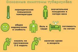 Симптомы туберкулеза у подростков