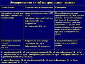 Офлоксацин и ципрофлоксацин сравнение