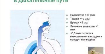 Может ли таблетка попасть в дыхательные пути