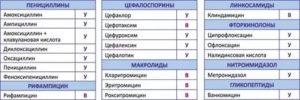 Антибиотики пенициллинового ряда список препаратов