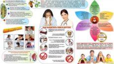 Санбюллетень про грипп