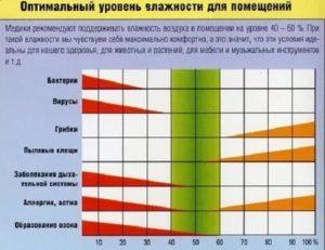 Оптимальная влажность воздуха в квартире для ребенка