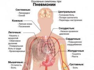 Рвота при пневмонии у взрослых