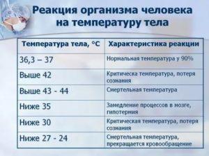 Что принять при температуре 37