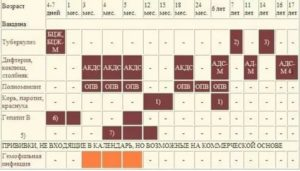 Акдс схема вакцинации