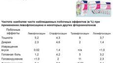 Левофлоксацин через сколько выводится из организма