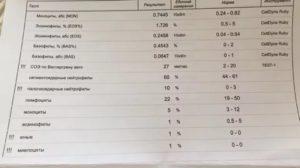 Лейкоциты при орви