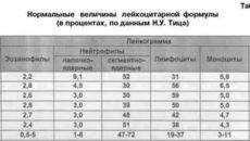 Моноциты норма у мужчин по возрасту таблица