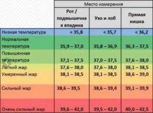 Можно ли потеть при температуре