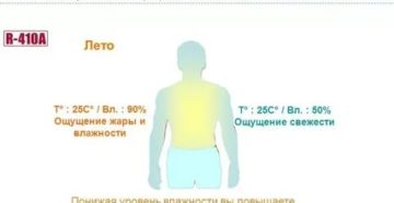 Чувство жара в теле без температуры