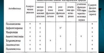 Антибиотик без пенициллина список